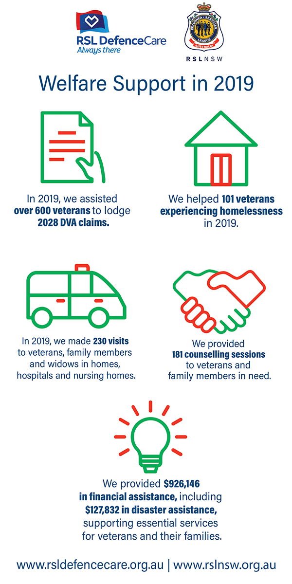 Veterans Service update for 2019 - Welfare support provided by RSL NSW and RSL DefenceCare